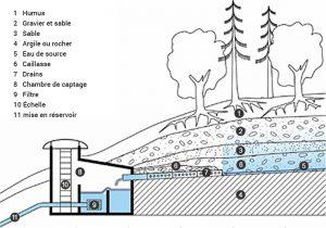 Captage de source, puits Effiterr Eau