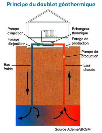 Aquathermie, géothermie eau/eau, Effiterr Eau Doublet Géothermique