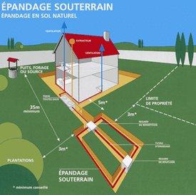 Epandage souterrain - sol naturel